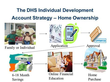 The DHS Individual Development Account Strategy – Home Ownership Family or Individual ApplicationApproval 6-18 Month Savings Online Financial Education.