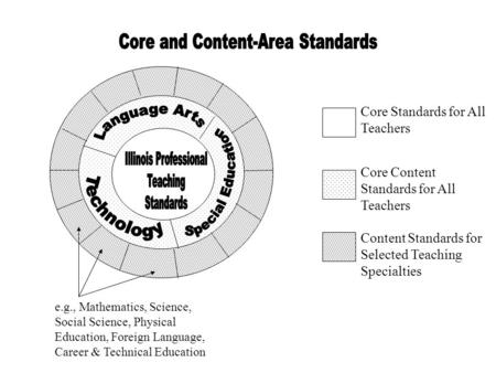 Core Standards for All Teachers Core Content Standards for All Teachers Content Standards for Selected Teaching Specialties e.g., Mathematics, Science,