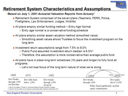 New England Pension Consultants Oklahoma State Pension Commission Retirement System Summary of Actuarial Reports December, 2001.