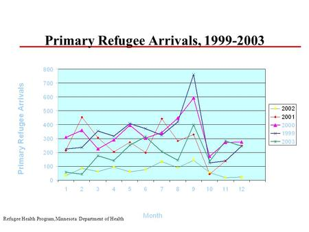 Refugee Health Program,Minnesota Department of Health Primary Refugee Arrivals, 1999-2003.