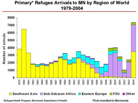 Primary* Refugee Arrivals MN by Region of World 1979-2004 Primary* Refugee Arrivals to MN by Region of World 1979-2004 Refugee Health Program, Minnesota.