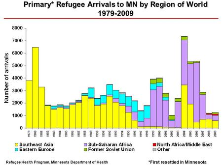 Primary* Refugee Arrivals MN by Region of World 1979-2009 Primary* Refugee Arrivals to MN by Region of World 1979-2009 Refugee Health Program, Minnesota.
