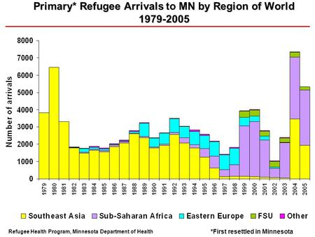 Primary* Refugee Arrivals MN by Region of World 1979-2005 Primary* Refugee Arrivals to MN by Region of World 1979-2005 Refugee Health Program, Minnesota.