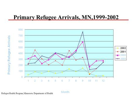 Refugee Health Program,Minnesota Department of Health Primary Refugee Arrivals, MN,1999-2002.