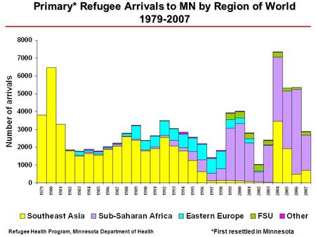 Primary* Refugee Arrivals MN by Region of World 1979-2007 Primary* Refugee Arrivals to MN by Region of World 1979-2007 Refugee Health Program, Minnesota.