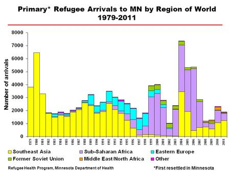 Primary* Refugee Arrivals to MN by Region of World 1979-2011 Refugee Health Program, Minnesota Department of Health *First resettled in Minnesota.