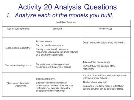 Activity 20 Analysis Questions 1.Analyze each of the models you built. Models of Polymers Type of polymer modelStrengthsWeaknesses Paper clips linked together.