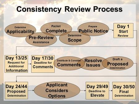 Consistency Review Process Packet Complete Pre-Review Assistance Resolve Issues Day 24/44 Proposed Determination Day 29/49 Deadline to Elevate Day 30/50.