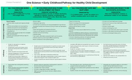 One Science = Early Childhood Pathway for Healthy Child Development Sentinel Outcomes ALL CHILDREN ARE BORN HEALTHY measured by: rate of infant mortality.