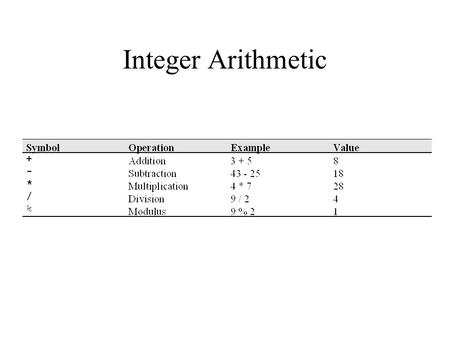 Integer Arithmetic. Operator Priority Real Number Arithmetic.