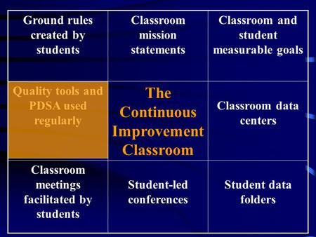 Ground rules created by students Classroom mission statements Classroom and student measurable goals Quality tools and PDSA used regularly The Continuous.