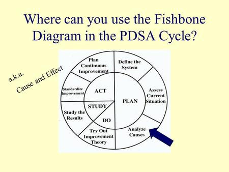 Where can you use the Fishbone Diagram in the PDSA Cycle? a.k.a. Cause and Effect.