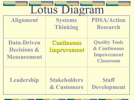 Lotus Diagram AlignmentSystems Thinking PDSA/Action Research Data-Driven Decisions & Measurement Continuous Improvement Quality Tools & Continuous Improvement.