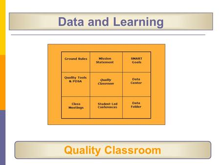 Data and Learning Quality Classroom Ground Rules Mission Statement SMART Goals Data Center Data Folder Student-Led Conferences Class Meetings Quality Tools.
