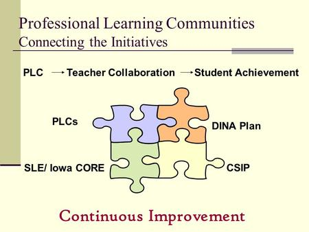 Professional Learning Communities Connecting the Initiatives PLC Teacher Collaboration Student Achievement CSIP DINA Plan SLE/ Iowa CORE Continuous Improvement.