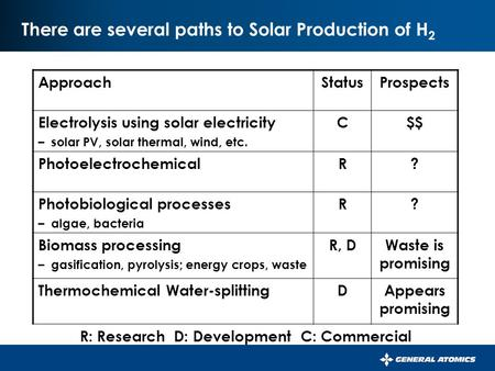 There are several paths to Solar Production of H 2 ApproachStatusProspects Electrolysis using solar electricity – solar PV, solar thermal, wind, etc. C$$