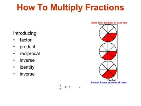 How To Multiply Fractions Introducing: factor product reciprocal inverse identity inverse.