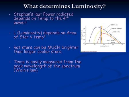 What determines Luminosity? Stephans law: Power radiated depends on Temp to the 4 th power! Stephans law: Power radiated depends on Temp to the 4 th power!