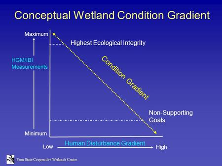 Penn State Cooperative Wetlands Center Conceptual Wetland Condition Gradient Condition Gradient Highest Ecological Integrity Non-Supporting Goals Human.