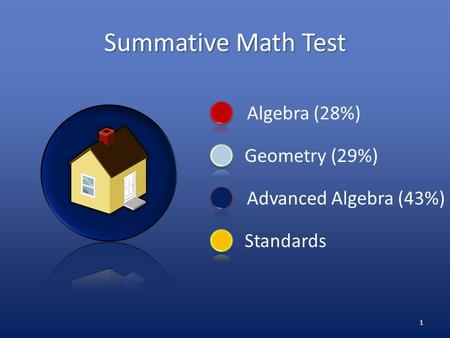 Algebra (28%) Standards Geometry (29%) Advanced Algebra (43%) Summative Math Test 1.