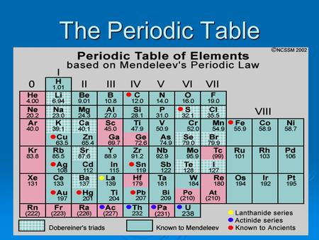 The Periodic Table. Dimitri Mendeleev Father of the Periodic Table Father of the Periodic Table Looked for clues (studied the evidence) Looked for clues.