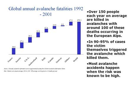 Over 150 people each year on average are killed in avalanches with around 100 of these deaths occurring in the European Alps. In 90-95% of cases the victim.
