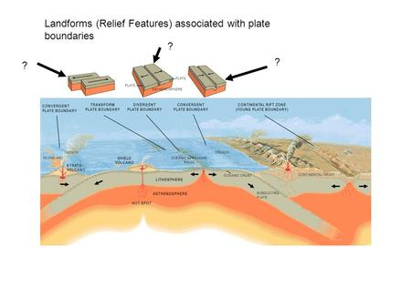 Landforms (Relief Features) associated with plate boundaries