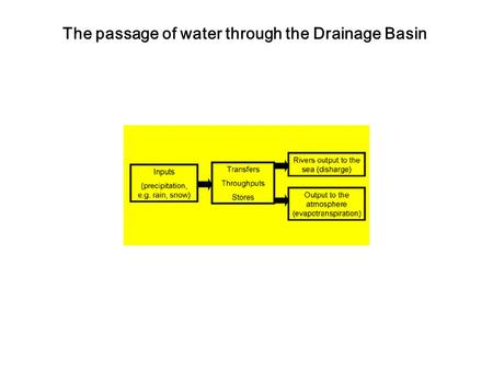 The passage of water through the Drainage Basin. The Drainage Basin System: