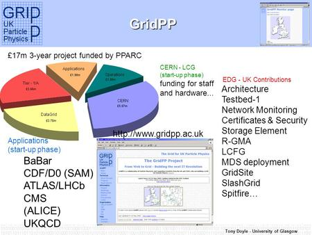 Tony Doyle - University of Glasgow GridPP EDG - UK Contributions Architecture Testbed-1 Network Monitoring Certificates & Security Storage Element R-GMA.