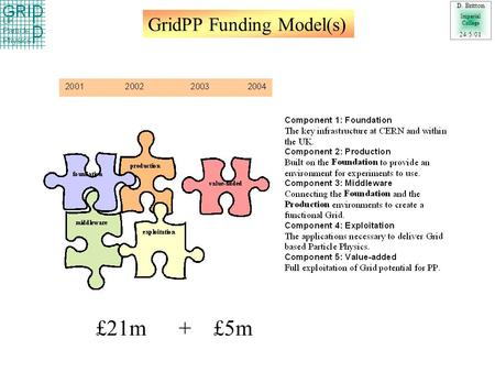 GridPP Funding Model(s) D. Britton Imperial College 24/5/01 £21m + £5m.