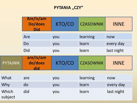 KTO/CO CZASOWNIK INNE Are/is/am Do/does Did PYTANIA CZY Areyoulearningnow Doyoulearnevery day Didyoulearnlast night are/is/am do/does did KTO/CO CZASOWNIK.