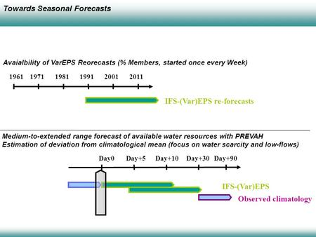196119711981199120012011 IFS-(Var)EPS re-forecasts Avaialbility of VarEPS Reorecasts (% Members, started once every Week) Day0Day+5Day+10Day+30Day+90 IFS-(Var)EPS.