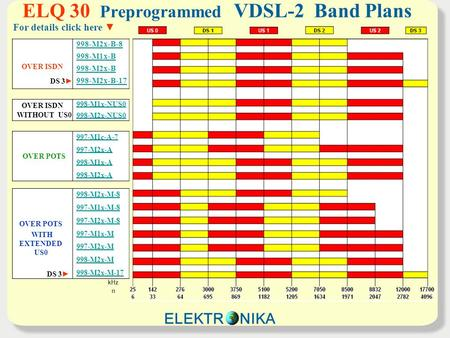 ELQ 30 Preprogrammed VDSL-2 Band Plans OVER ISDN DS 3 998-M2x-B-8 998-M1x-B 998-M2x-B 998-M2x-B-17 OVER ISDN WITHOUT US0 998-M1x-NUS0 998-M2x-NUS0 OVER.
