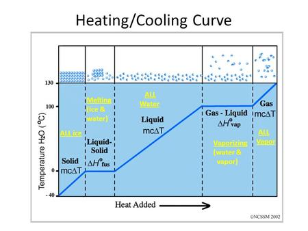 Heating/Cooling Curve Melting (ice & water) ALL ice ALL Water Vaporizing (water & vapor) ALL Vapor.
