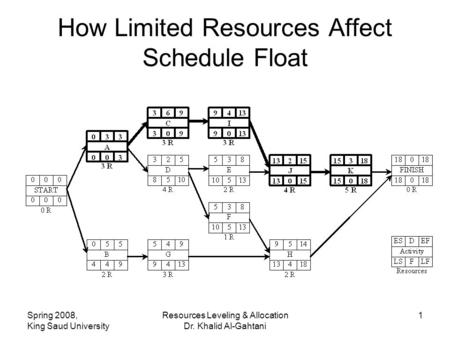 Spring 2008, King Saud University Resources Leveling & Allocation Dr. Khalid Al-Gahtani 1 How Limited Resources Affect Schedule Float.