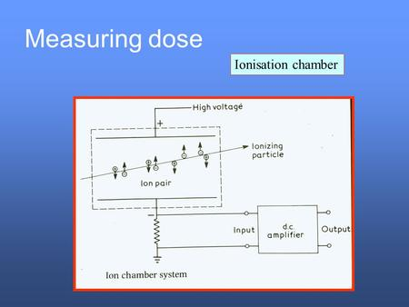 Measuring dose Ionisation chamber. Ionization Chambers Thimble chambers 600cc chamber.