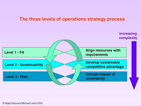 © Nigel Slack and Michael Lewis 2003 The three levels of operations strategy process Level 1 - Fit Align resources with requirements Level 2 - Sustainability.