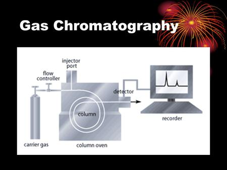 Gas Chromatography. Gas Chromatography Basics Gas Liquid Chromatography (GLC) Gas Solid Chromatography (GSC) Mobile phase does not interact with analyte.