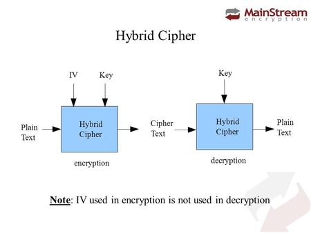 Hybrid Cipher encryption Plain Text Key Cipher Text Key Plain Text IV Hybrid Cipher decryption Hybrid Cipher Note: IV used in encryption is not used in.