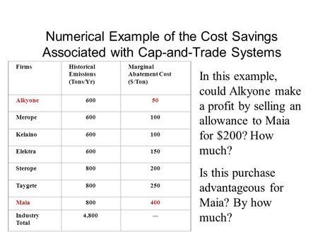 Cap-and-trade system deutsch