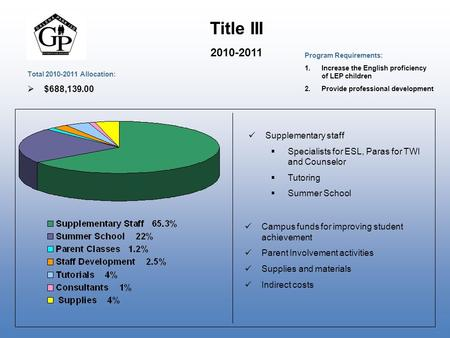 Title III 2010-2011 Supplementary staff  Specialists for ESL, Paras for TWI and Counselor  Tutoring  Summer School Campus funds for improving student.