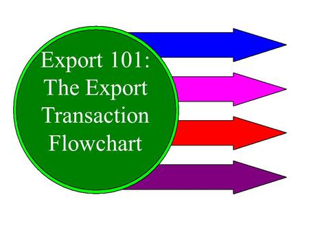 Export 101: The Export Transaction Flowchart. BUSINESS IS INTERESTED IN EXPORTING RESEARCHES & STUDIES INFORMATION ON EXPORT Export Transaction Flow Chart.
