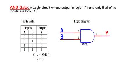 AND Gate: A Logic circuit whose output is logic '1' if and only if all of its inputs are logic '1'.