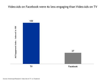 Video Ads on Facebook were 4x less engaging than Video Ads on TV Source: Innerscope Research: Video Ads on TV vs. Facebook.