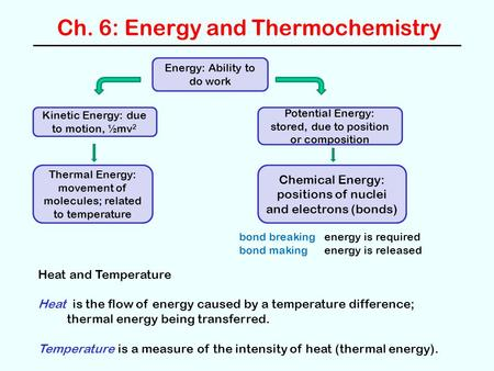 Ch. 6: Energy and Thermochemistry Energy: Ability to do work Kinetic Energy: due to motion, ½mv 2 Potential Energy: stored, due to position or composition.