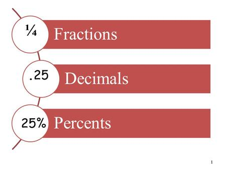 1 Fractions Decimals Percents ¼.25 25%. Session Outcomes: To identify equivalences between fractions, decimals and percent. To identify the relationship.