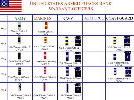 UNITED STATES ARMED FORCES RANK