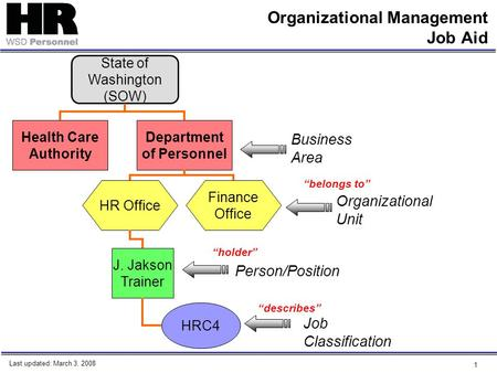 1 Organizational Management Job Aid State of Washington (SOW) Health Care Authority Department of Personnel Business Area HR Office Finance Office Organizational.