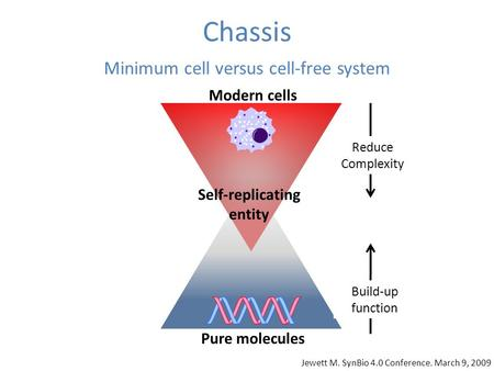 Chassis Minimum cell versus cell-free system Reduce Complexity Build-up function Self-replicating entity Modern cells Pure molecules Jewett M. SynBio 4.0.