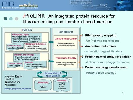 1 iProLINK: An integrated protein resource for literature mining and literature-based curation 1. Bibliography mapping - UniProt mapped citations 2. Annotation.
